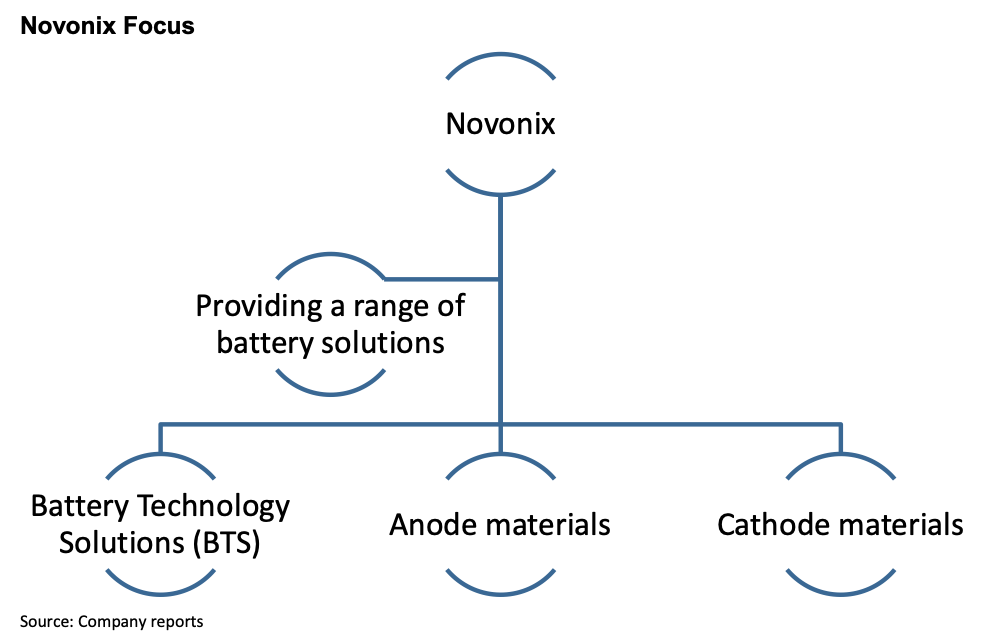 NVNXF: Creating a North American Supply Chain for the Lithium-ion Battery Industry