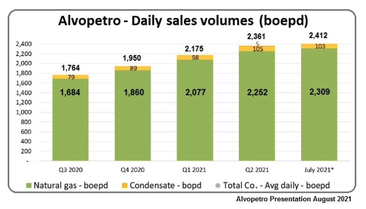 ALVOF: Alvopetro Energy reports record quarterly revenue as quarterly sales volumes continue to increase. Original $15.5 MM credit facility paid down to $7.5 MM. Construction commences on Gomo tie-in pipeline.