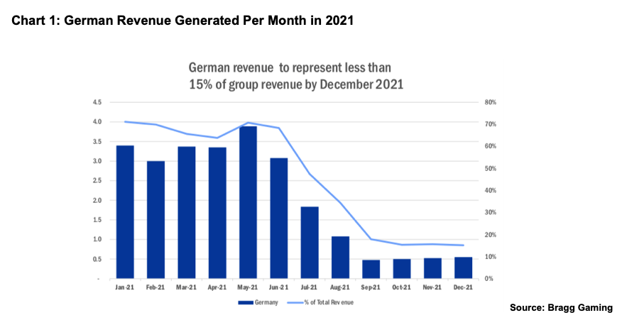 BRGGF: Bragg Raises 2021 Guidance As It Begins to Sees the Impact of German Regulation