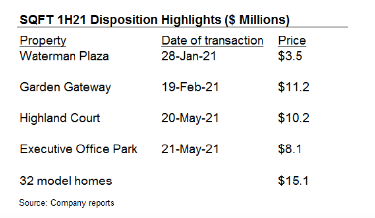 SQFT: Growing Lease Demand; Expect Upcoming Transactions To Enhance Portfolio