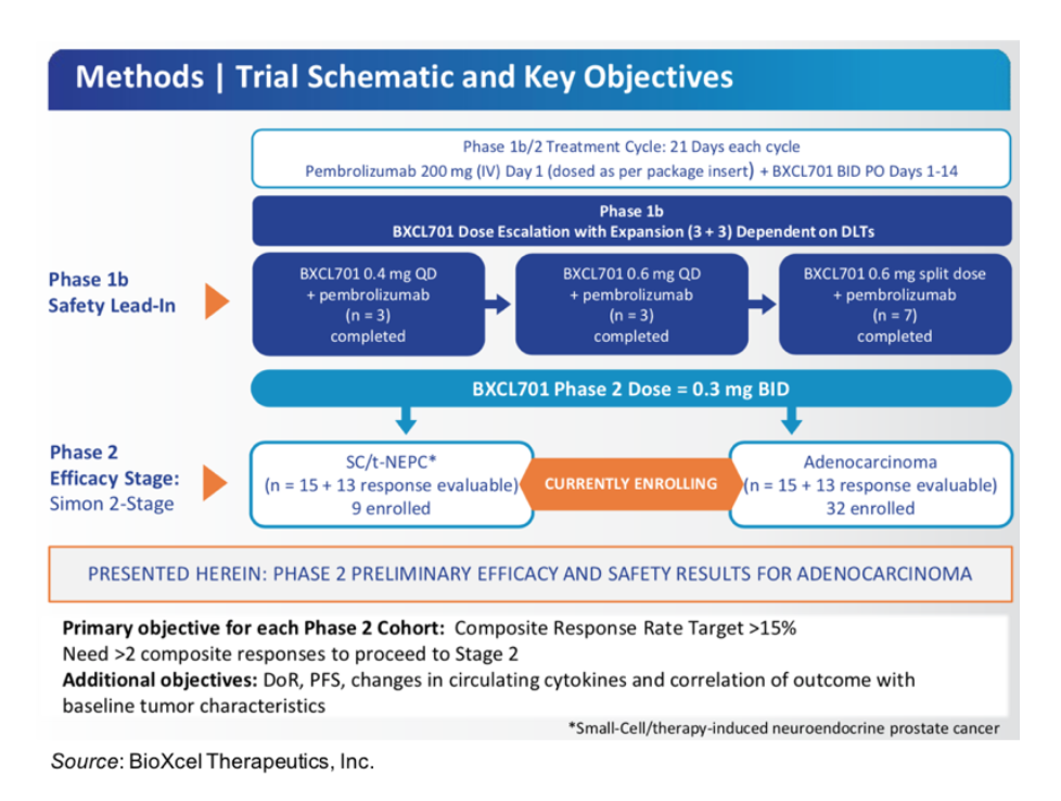 BTAI: Encouraging Data for BXCL701 in Heavily Pretreated mCRPC Patients…