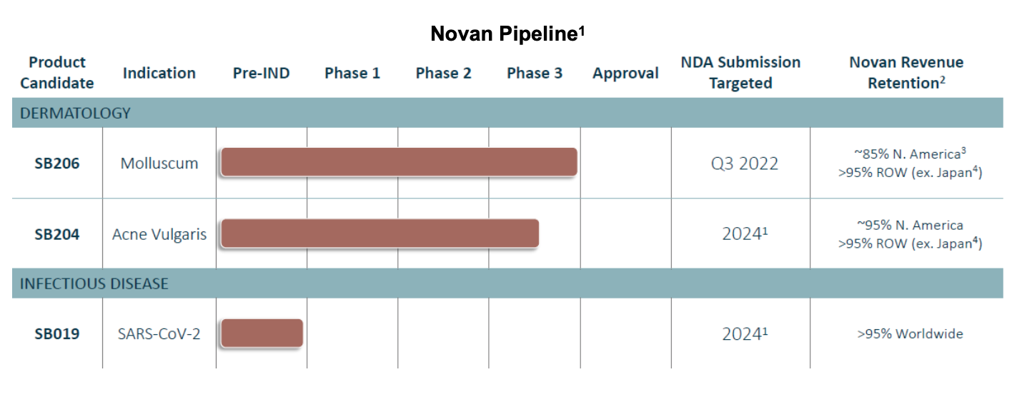 NOVN: Syneos Selected as Commercialization Partner