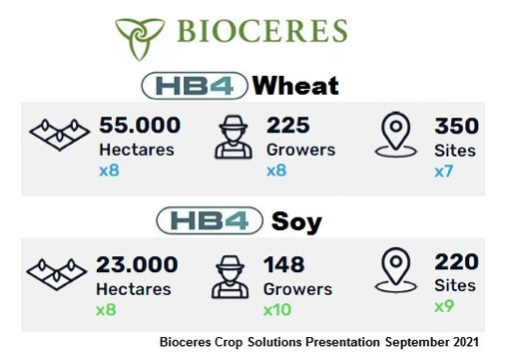 BIOX: Bioceres Crop Solutions reports financial results and reviews operational achievements for the 2021 fiscal year