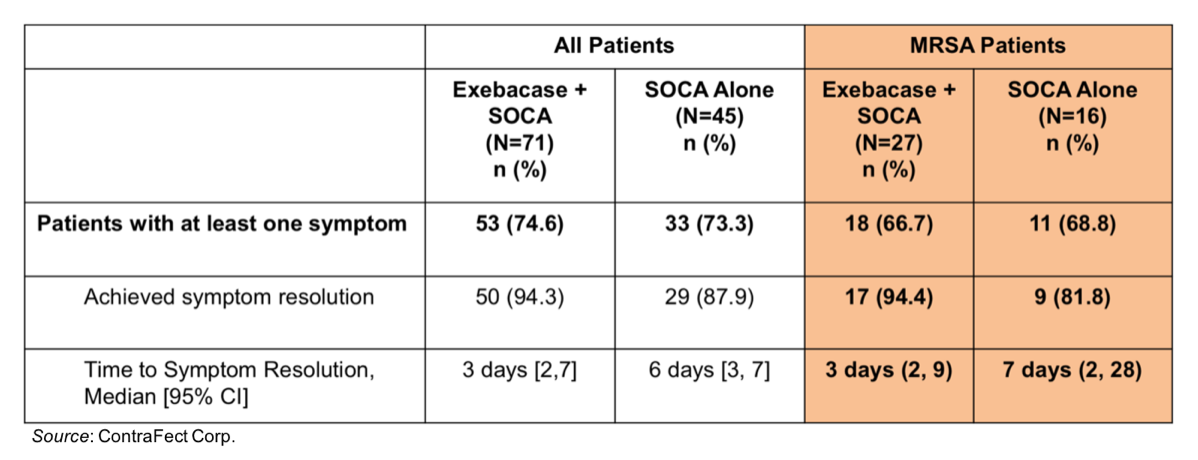 CFRX: New Data on Exebacase Shows Rapid Resolution of Symptoms in Phase 2 Trial…